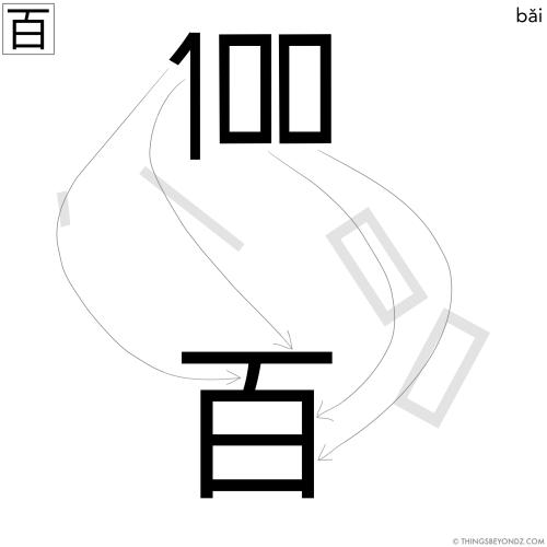 hanzi-bai3-hundred-b