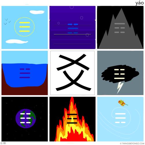 kangxi-radical-4-89-yao2-lines-on-a-trigram